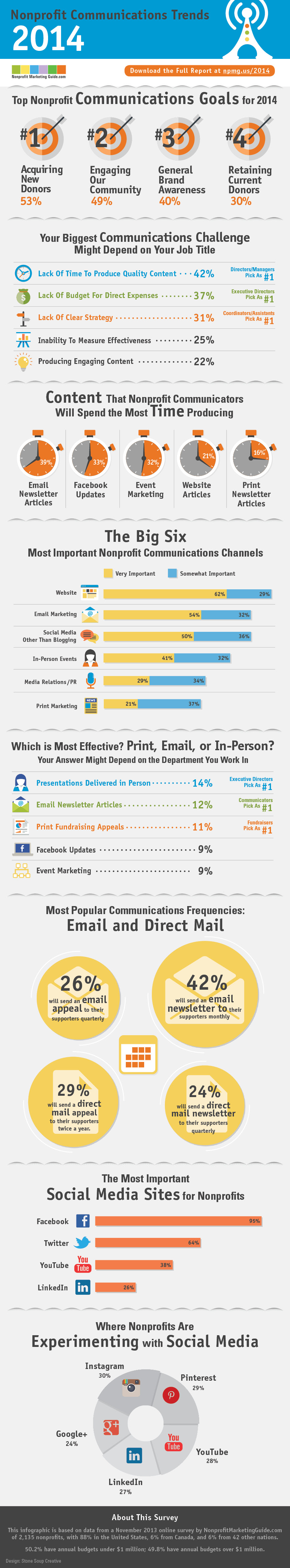 2014NonprofitCommunicationsTrends